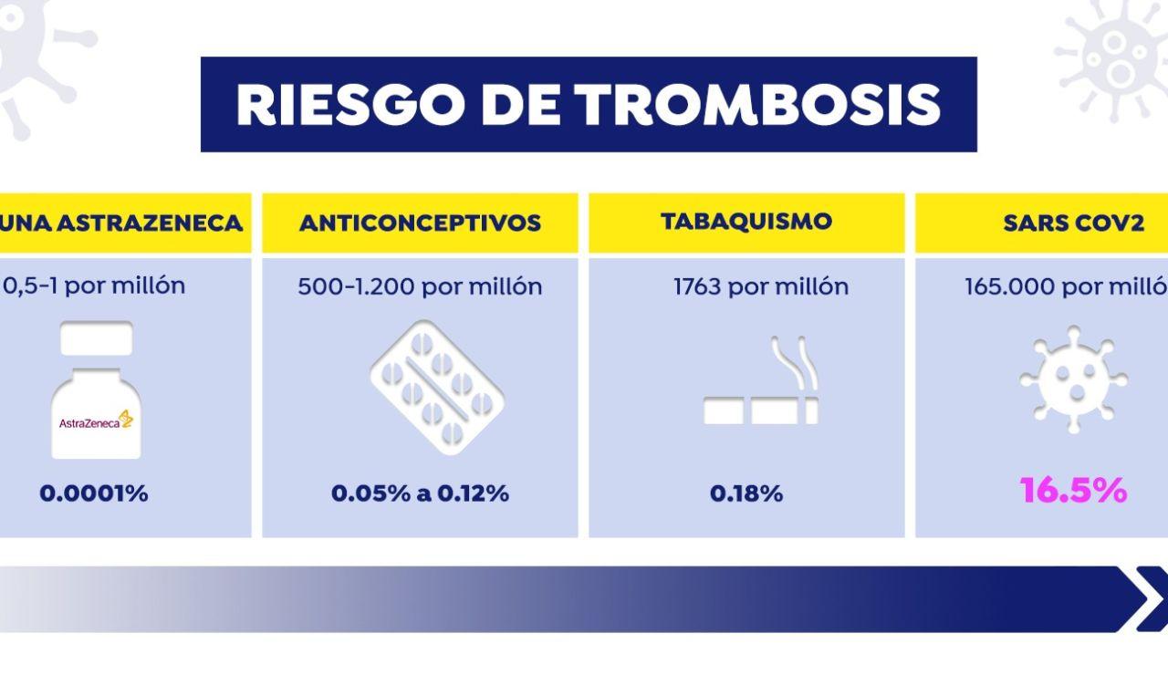 Riesgo de trombosis