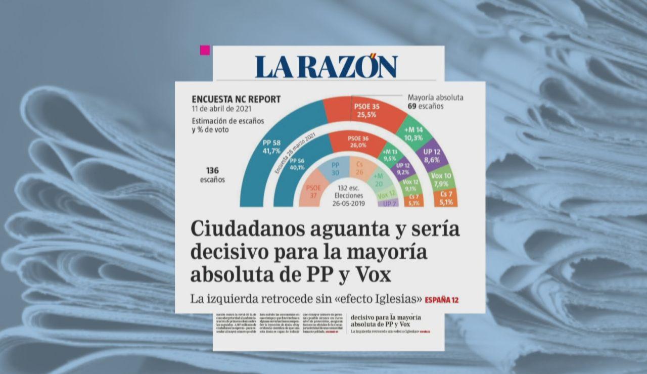 Quién ganaría las elecciones de Madrid? PP y Vox rozarían la mayoría absoluta según las últimas encuestas