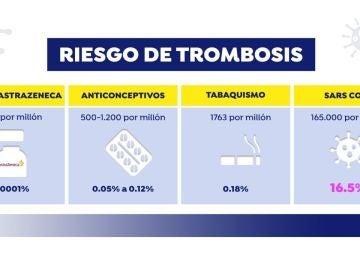 ¿Cuál es el riesgo de trombo por las pastillas anticonceptivas, fumar, tener coronavirus o la vacuna de AstraZeneca?
