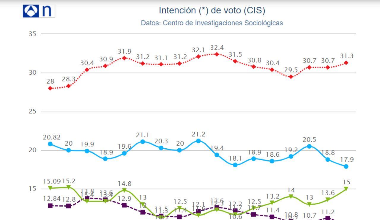 El PSOE ganaría las elecciones y el PP sube a costa de Ciudadanos, según el CIS