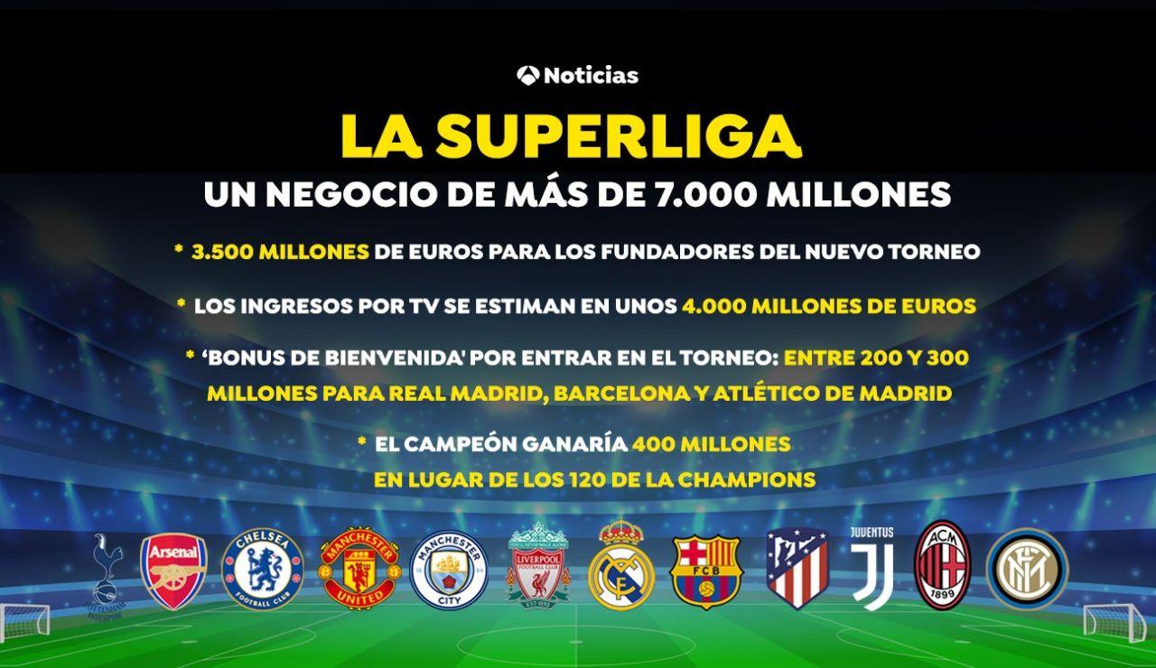 Así es el 'negocio' de la nueva Superliga europea