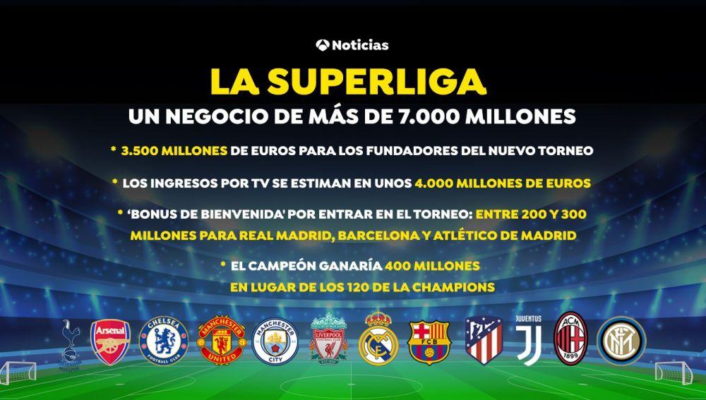 La Superliga europea, un negocio de más de 7.000 millones de euros para  aumentar los ingresos de los grandes clubes