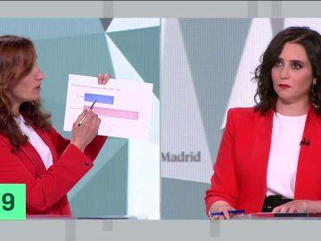 Isabel Díaz Ayuso pregunta repetidamente a Mónica García la fuente dónde ha extraído los datos del paro