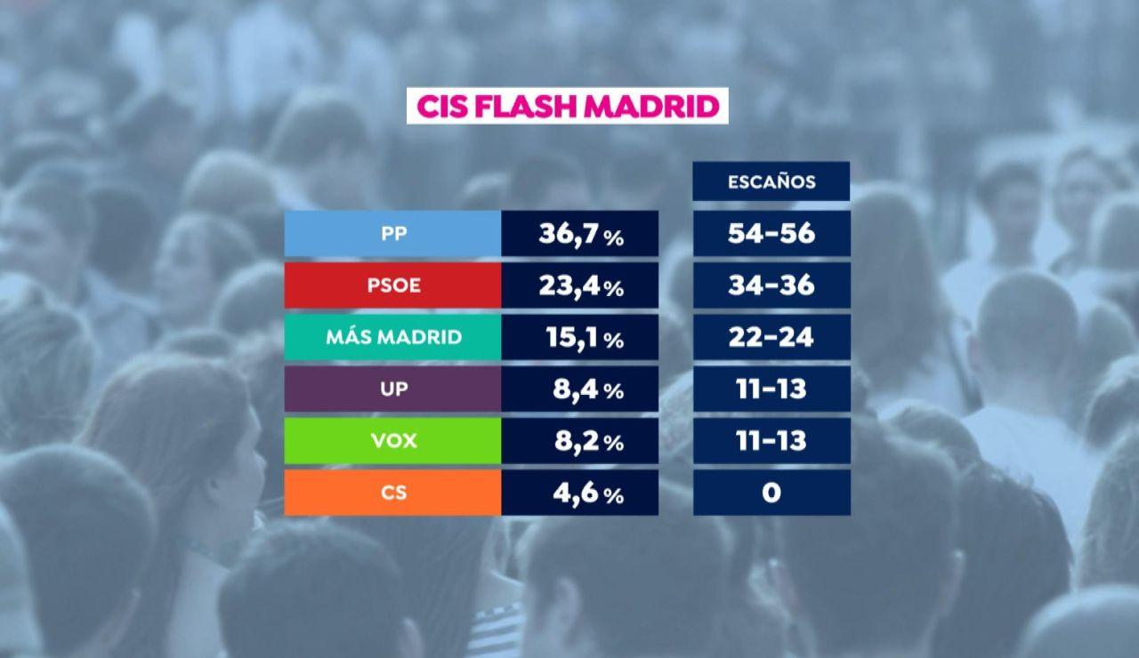 """Imagen de los resultados del CIS """"flash"""" para las elecciones de Madrid"""