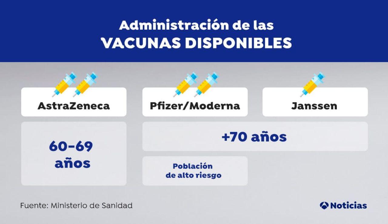 Así se distribuirán las vacunas disponibles en España