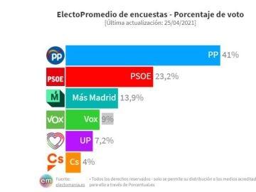 Encuesta Elecciones Madrid: Isabel Díaz Ayuso roza el 42% en intención de voto una ligera caída