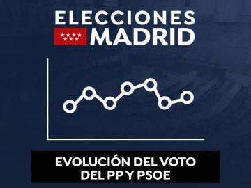Evolución del voto del PSOE y PP desde 1983