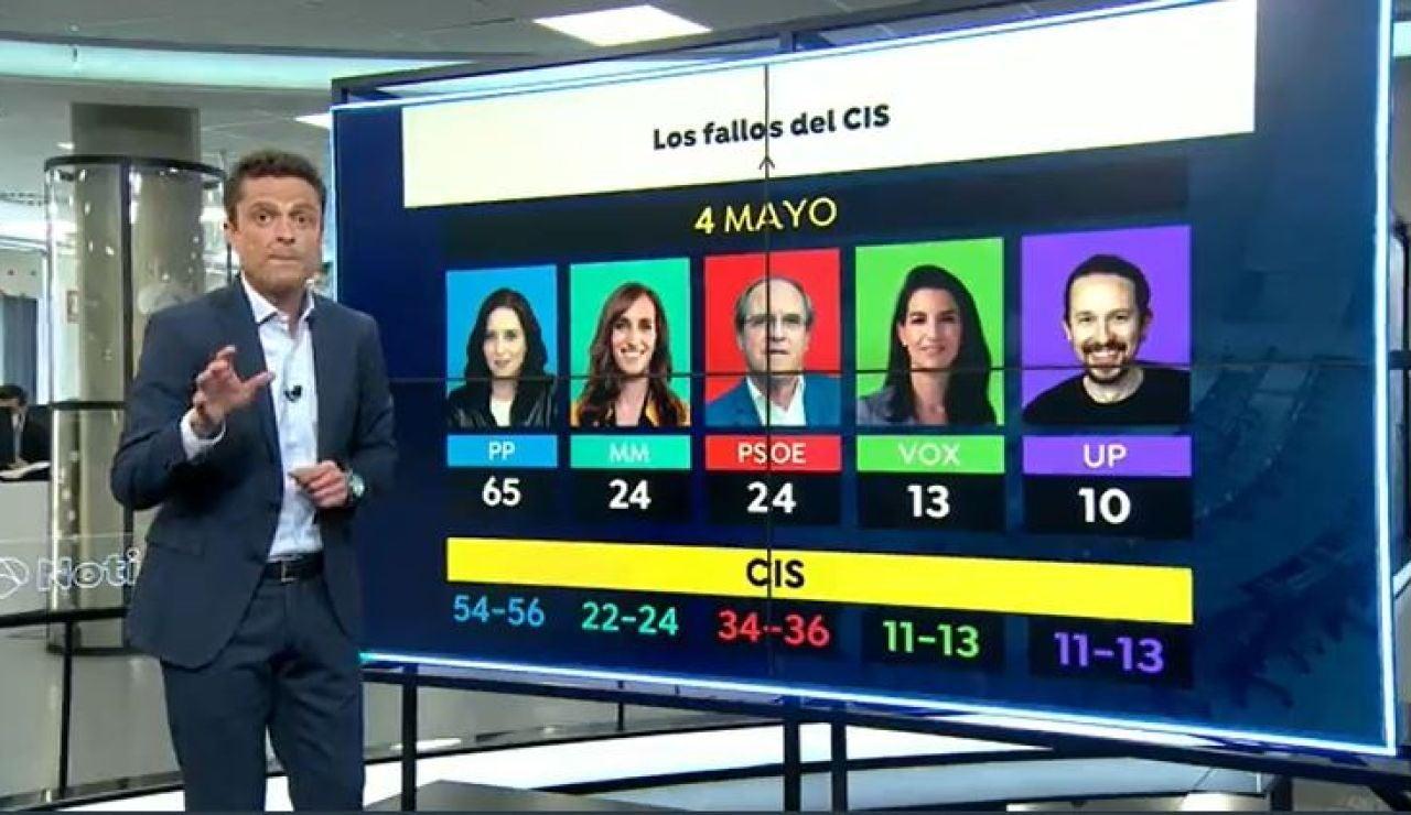 Fallos del CIS en las elecciones de Madrid