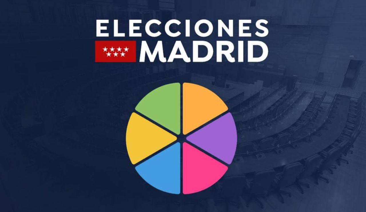 Elecciones Madrid: Comprueba lo que sabes sobre algunos de los datos más sorprendentes de los comicios