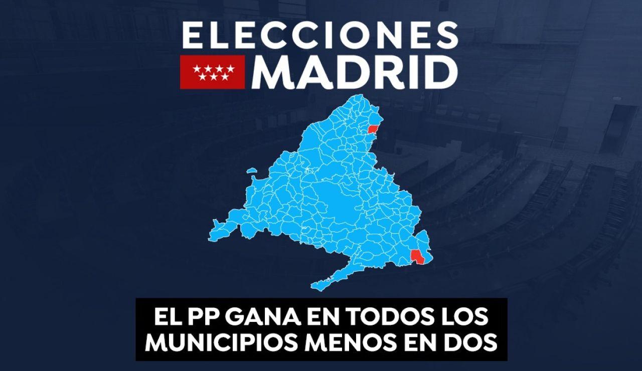El PP gana en todos los municipios menos en dos