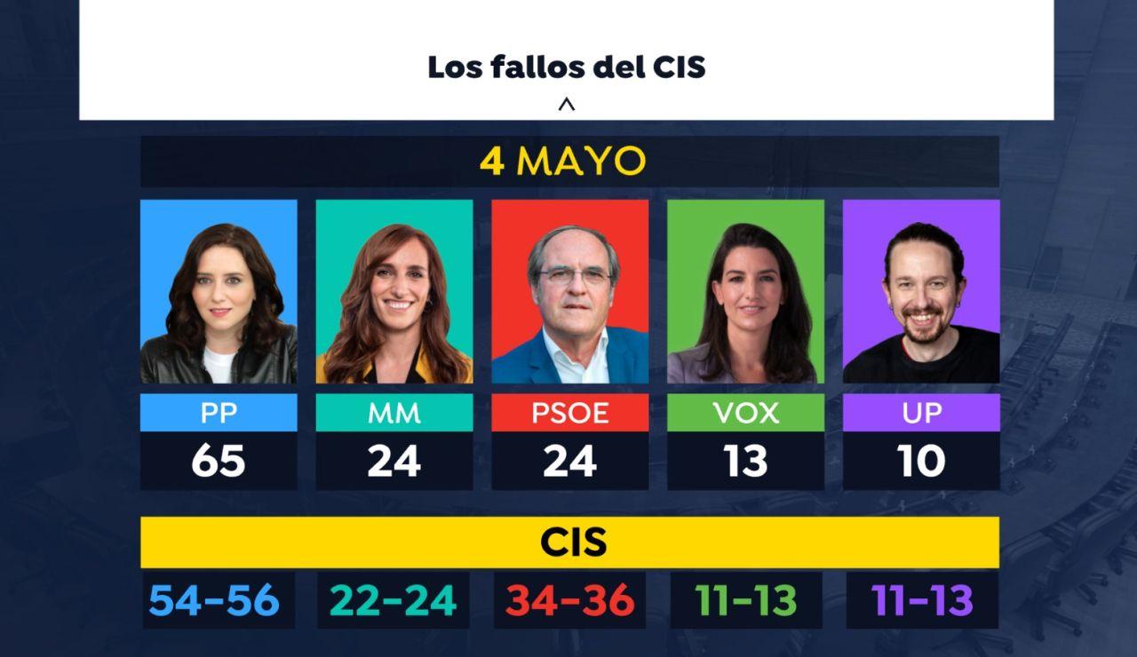 Los fallos del CIS