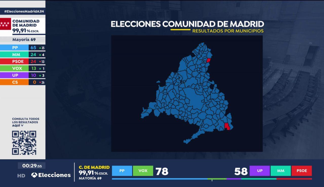 El Atazar y Fuentidueña de Tajo, los dos municipios de Madrid en los que no ha ganado el PP en las elecciones de Madrid