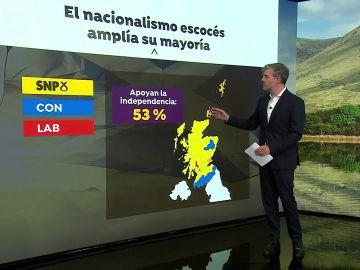 El partido nacionalista gana las elecciones en Escocia y plantea celebrar un nuevo referéndum