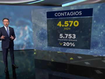 Los contagios por coronavirus siguen bajando a las puertas del fin del estado de alarma