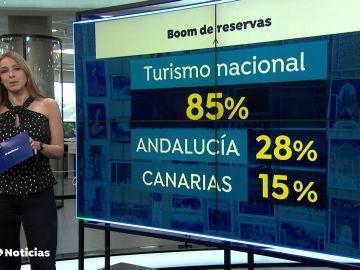 España, el segundo destino mundial con más reservas hoteleras en la última semana