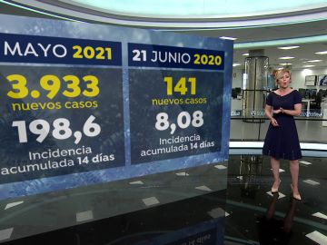 Los contagios de coronavirus se estabilizan en España tras varias semanas de descenso.