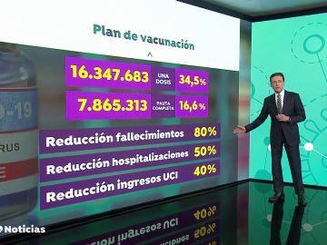Los expertos consideran que las vacunas han logrado reducir en un 80% las muertes por coronavirus en España