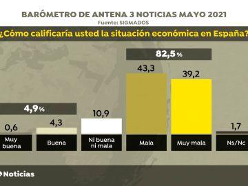 Barómetro: Más del 82% de los españoles considera mala o muy mala la situación económica del país