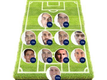 ELIGE TU 11: ¿Cuál es tu alineación ideal de la selección española para la Eurocopa?