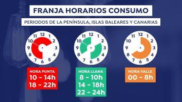 Franjas horarias para el consumo