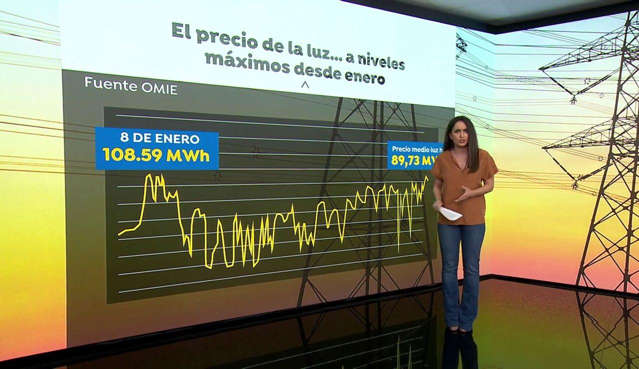 El precio de la luz alcanza su valor más alto desde Filomena antes de las nuevas facturas