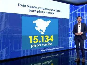 Tasa a los pisos vacíos en el País Vasco