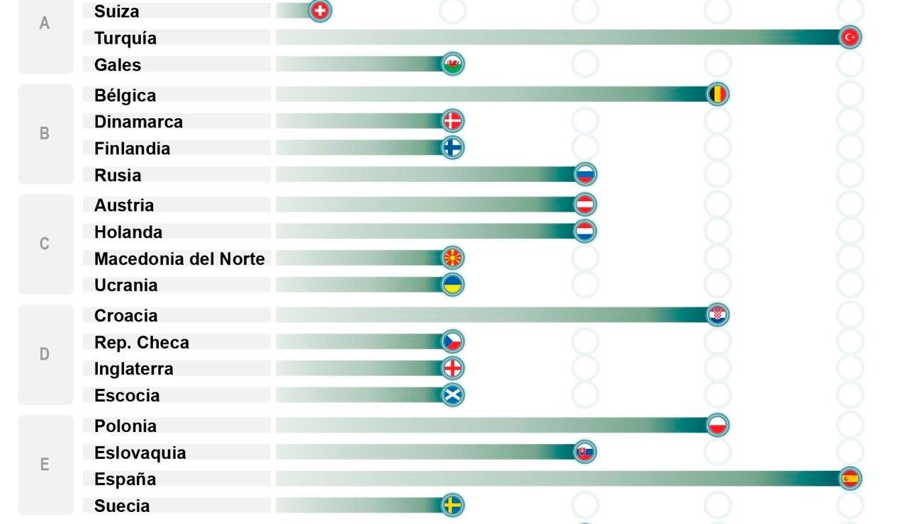 La selección se vacuna a tres días de su estreno en la Eurocopa