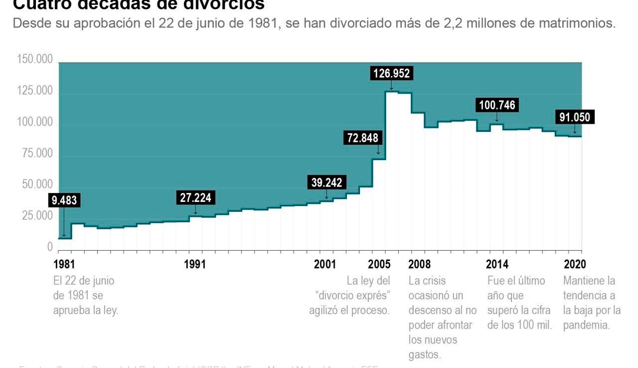 La Ley del divorcio cumple 40 años en España con un aumento de separaciones entre los mayores de 60 años
