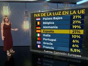 IVA electricidad países