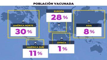 Población vacunada continentes