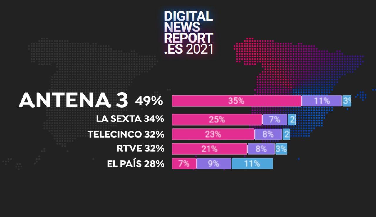 Ranking Digital News Report 2021