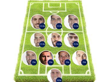 Haz de Luis Enrique y elige el 11 de España para el partido de cuartos de la Eurocopa ante Suiza