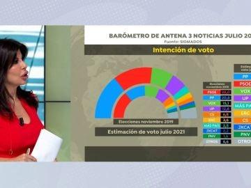 Encuesta de SigmaDos para Antena 3 Noticias.