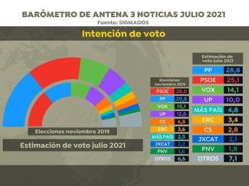 El PP ganaría las elecciones, pero el PSOE recorta distancias con respecto a la encuesta de junio