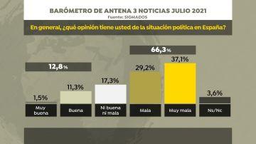 La situación política en España