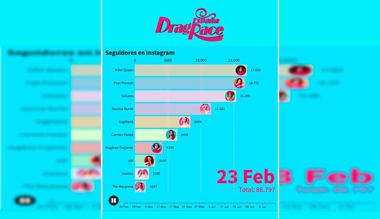 Así han evolucionado los seguidores de nuestras reinas tras su paso por 'Drag Race España'