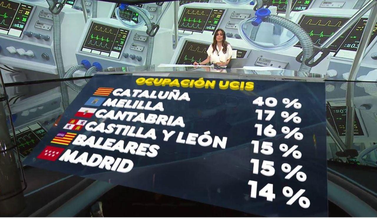 Datos de ocupación en UCI.