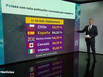 España supera a Reino Unido como el país que más rápido vacuna contra el coronavirus