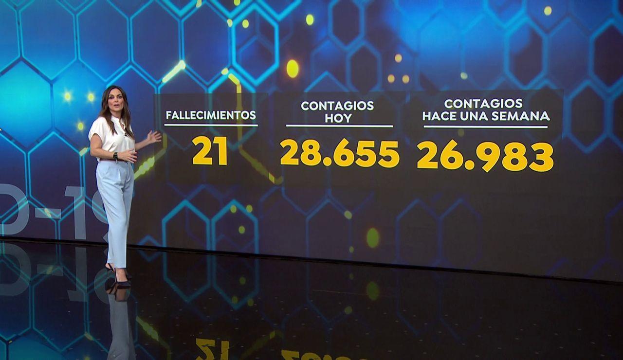 El número de contagios de coronavirus se ralentiza en España, pero algunas comunidades no han llegado al pico