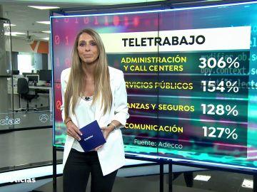 Crecen las ofertas de teletrabajo en España un 214% en el último año