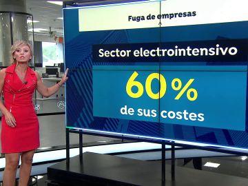 Muchas empresas empiezan a plantearse marcharse fuera de España ante el aumento del precio de la luz
