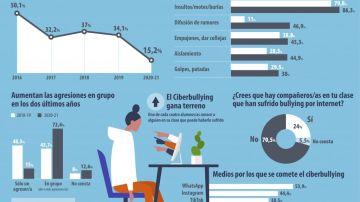 Infografía sobre el acoso escolar durante la pandemia