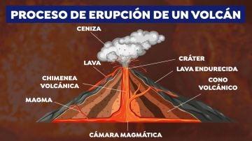 Así será la erupción del volcán de La Palma