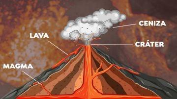Así será la erupción del volcán de LaPalma