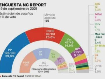 Encuesta Elecciones Generales de NC Report