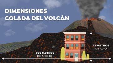 Dimensiones colada del volcán de La Palma