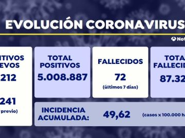 Sanidad notifica 2.212 nuevos contagios y 33 muertes por coronavirus